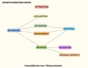 GrowthMarketingModelMindMap_ZTS